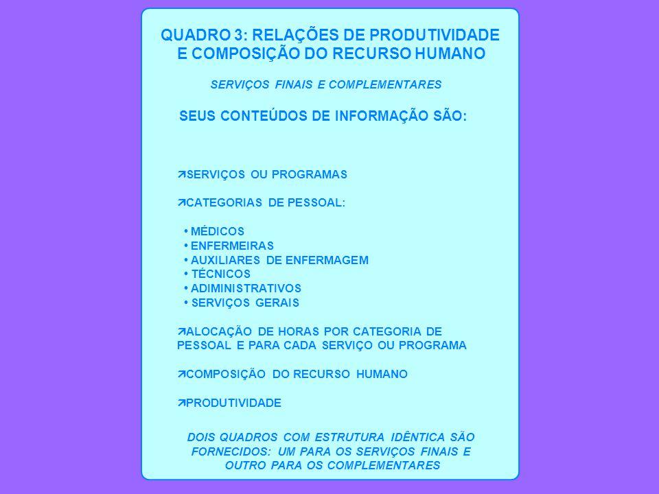 QUADRO 3: RELAÇÕES DE PRODUTIVIDADE E COMPOSIÇÃO DO RECURSO HUMANO SERVIÇOS FINAIS E COMPLEMENTARES SEUS CONTEÚDOS DE INFORMAÇÃO SÃO: ä SERVIÇOS OU PROGRAMAS ä CATEGORIAS DE PESSOAL: MÉDICOS ENFERMEIRAS AUXILIARES DE ENFERMAGEM TÉCNICOS ADIMINISTRATIVOS SERVIÇOS GERAIS ä ALOCAÇÃO DE HORAS POR CATEGORIA DE PESSOAL E PARA CADA SERVIÇO OU PROGRAMA ä COMPOSIÇÃO DO RECURSO HUMANO ä PRODUTIVIDADE DOIS QUADROS COM ESTRUTURA IDÊNTICA SÃO FORNECIDOS: UM PARA OS SERVIÇOS FINAIS E OUTRO PARA OS COMPLEMENTARES