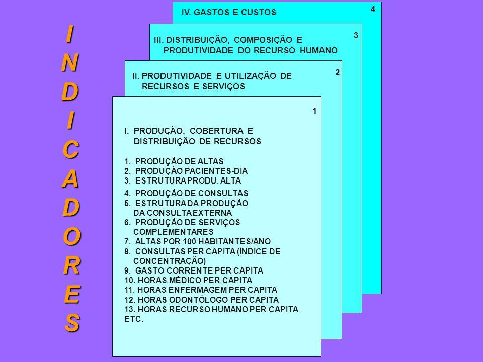 IV. GASTOS E CUSTOS 4 III. DISTRIBUIÇÃO, COMPOSIÇÃO E PRODUTIVIDADE DO RECURSO HUMANO 3 II.