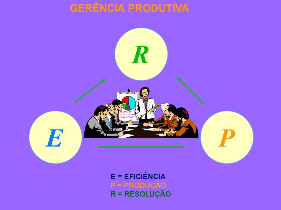E P R E = EFICIÊNCIA P = PRODUÇÃO R = RESOLUÇÃO GERÊNCIA PRODUTIVA