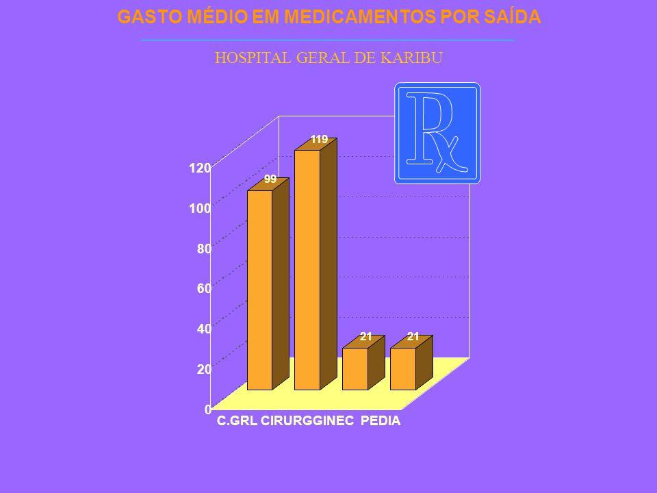 GASTO MÉDIO EM MEDICAMENTOS POR SAÍDA HOSPITAL GERAL DE KARIBU