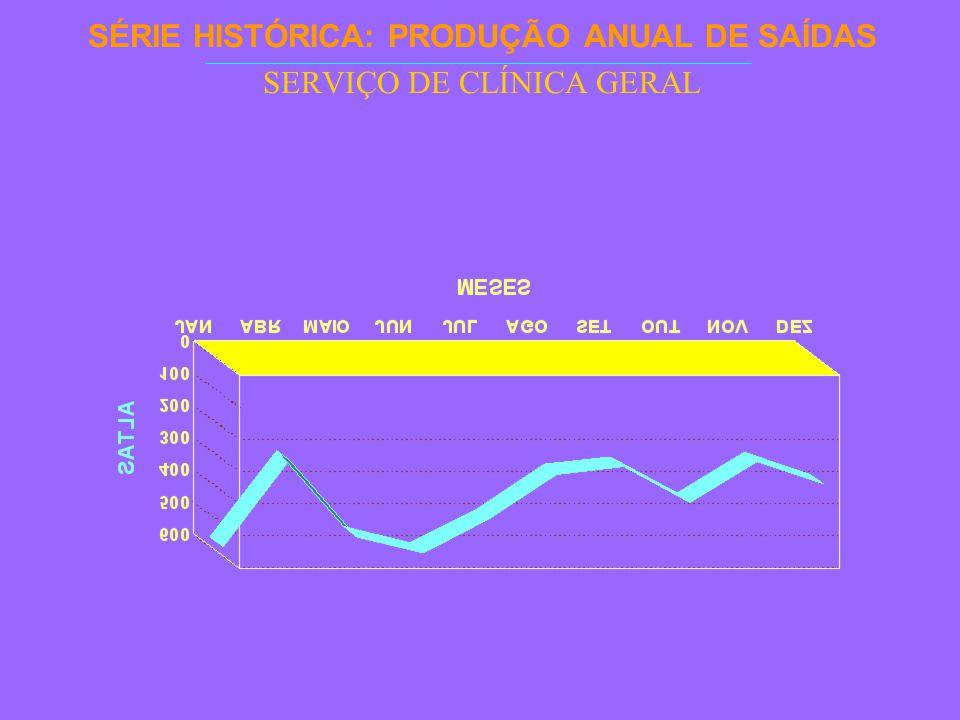 SÉRIE HISTÓRICA: PRODUÇÃO ANUAL DE SAÍDAS SERVIÇO DE CLÍNICA GERAL