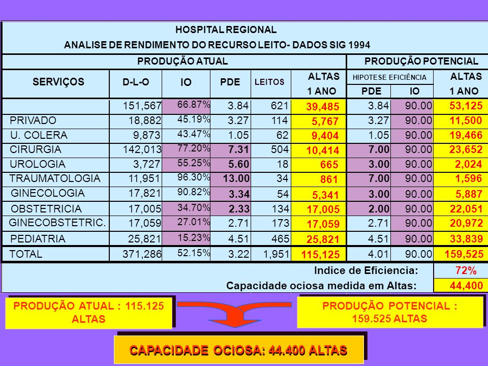 PRODUÇÃO POTENCIAL : 159.525 ALTAS PRODUÇÃO ATUAL : 115.125 ALTAS CAPACIDADE OCIOSA: 44.400 ALTAS CLÍNICA MÉDICA