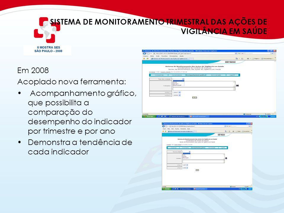 SISTEMA DE MONITORAMENTO TRIMESTRAL DAS AÇÕES DE VIGILÂNCIA EM SAÚDE Em 2008 Acoplado nova ferramenta: Acompanhamento gráfico, que possibilita a compa
