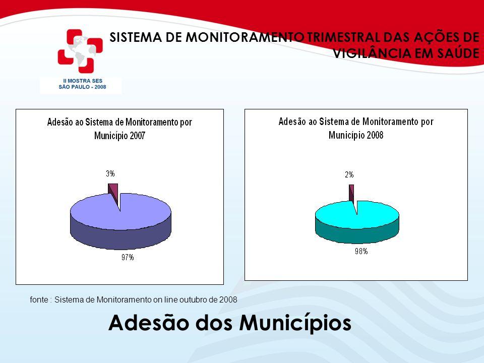 SISTEMA DE MONITORAMENTO TRIMESTRAL DAS AÇÕES DE VIGILÂNCIA EM SAÚDE fonte : Sistema de Monitoramento on line outubro de 2008 Adesão dos Municípios