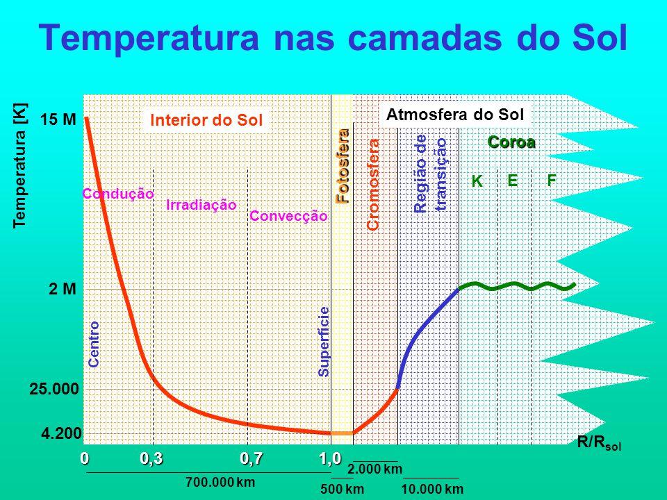 Temperatura nas camadas do Sol 0 15 M Temperatura [K] 4.200 2 M 25.000 0,71,00,3 R/R sol Centro Fotosfera Cromosfera Região de transição Coroa Superfície Interior do Sol Atmosfera do Sol Condução Irradiação Convecção 500 km 2.000 km 10.000 km 700.000 km K EF