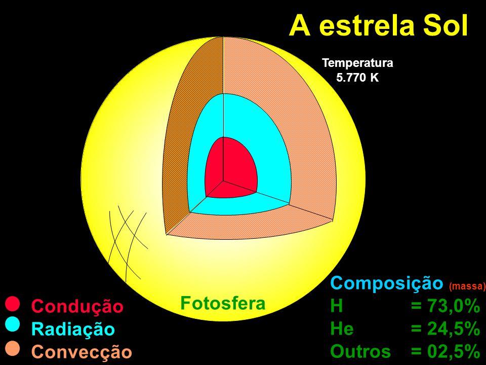 A estrela Sol Condução Radiação Convecção Composição (massa) H = 73,0% He = 24,5% Outros = 02,5% Fotosfera Temperatura 5.770 K