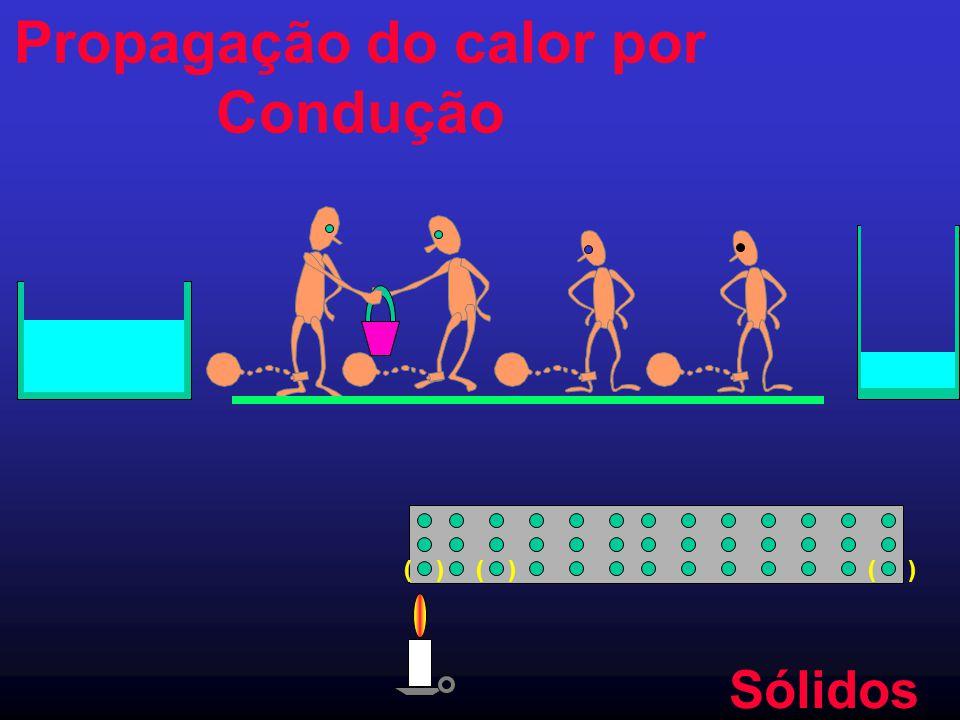 Propagação do calor por Condução )())(( Sólidos