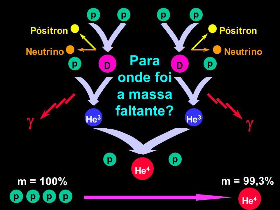 Para onde foi a massa faltante? pp D Neutrino Pósitron pHe 3  pp p D  Neutrino Pósitron pp He 4 p ppp m = 100% m = 99,3%
