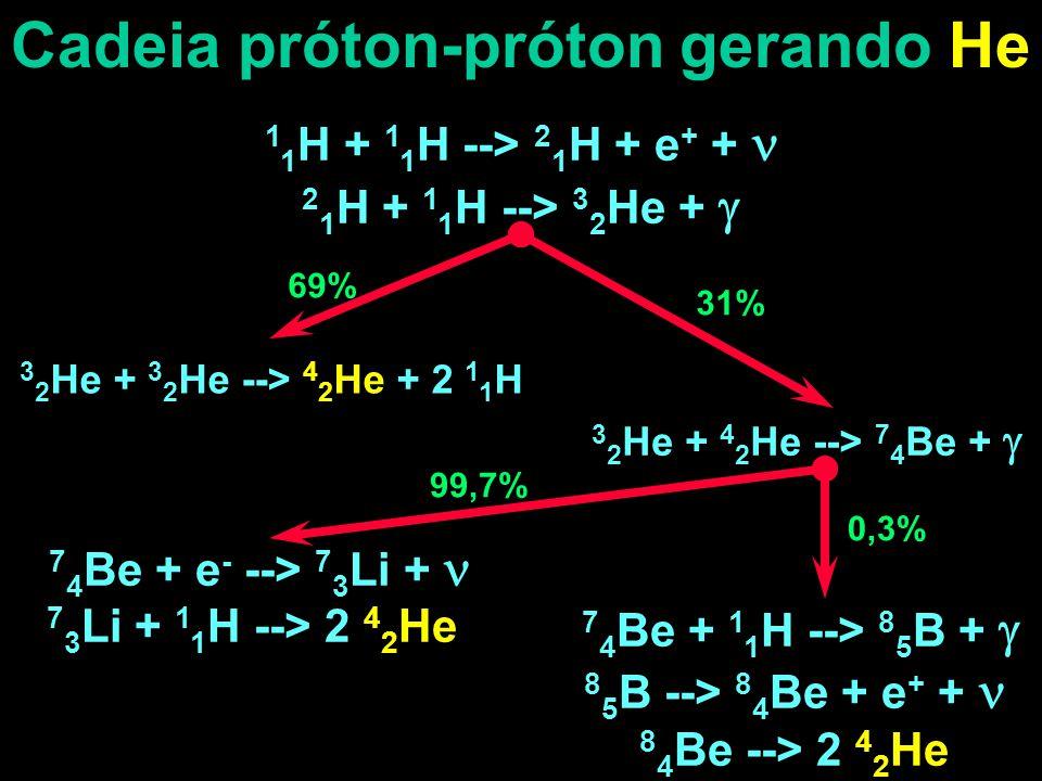 Cadeia próton-próton gerando He 1 1 H + 1 1 H --> 2 1 H + e + + 2 1 H + 1 1 H --> 3 2 He +  3 2 He + 3 2 He --> 4 2 He + 2 1 1 H 3 2 He + 4 2 He --> 7 4 Be +  69% 31% 7 4 Be + e - --> 7 3 Li + 7 3 Li + 1 1 H --> 2 4 2 He 7 4 Be + 1 1 H --> 8 5 B +  8 5 B --> 8 4 Be + e + + 8 4 Be --> 2 4 2 He 99,7% 0,3%