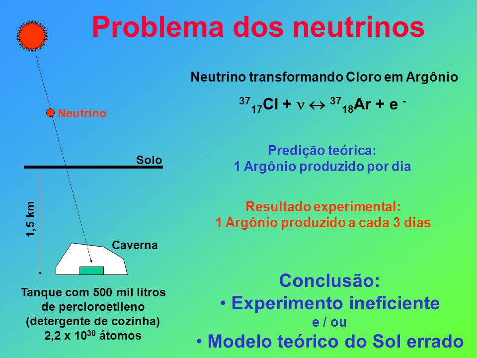 Problema dos neutrinos Solo Caverna 1,5 km Tanque com 500 mil litros de percloroetileno (detergente de cozinha) 2,2 x 10 30 átomos Neutrino 37 17 Cl +  37 18 Ar + e - Neutrino transformando Cloro em Argônio Predição teórica: 1 Argônio produzido por dia Resultado experimental: 1 Argônio produzido a cada 3 dias Conclusão: Experimento ineficiente e / ou Modelo teórico do Sol errado