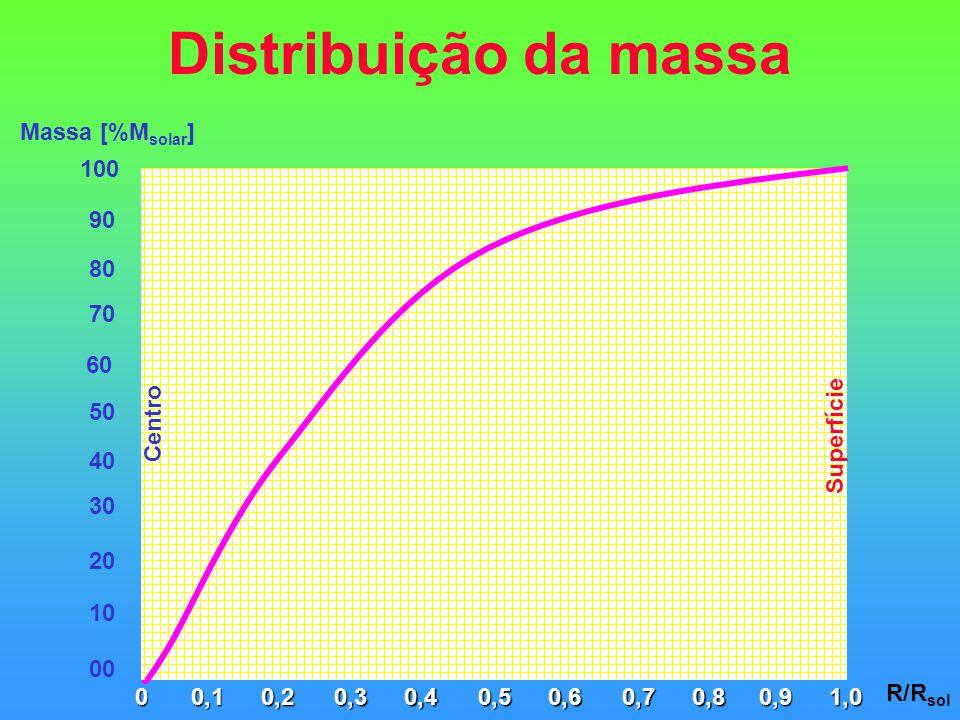 Distribuição da massa 01,00,40,60,80,20,90,30,50,70,1 R/R sol Superfície Centro 100 70 Massa [%M solar ] 90 80 60 30 50 40 20 10 00