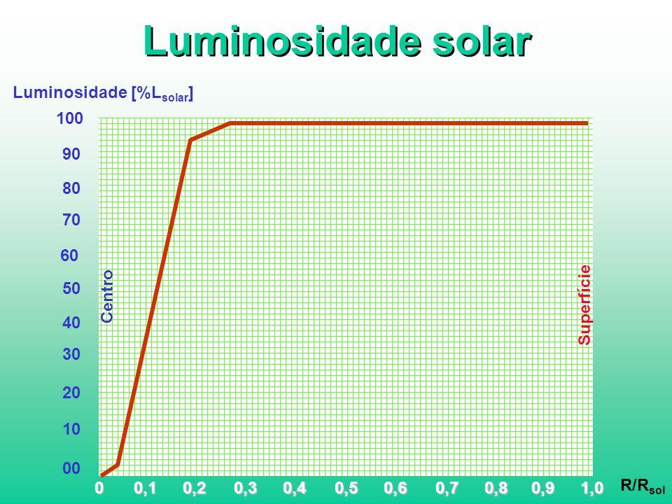 Luminosidade solar 01,00,40,60,80,20,90,30,50,70,1 R/R sol Superfície Centro 100 70 Luminosidade [%L solar ] 90 80 60 30 50 40 20 10 00