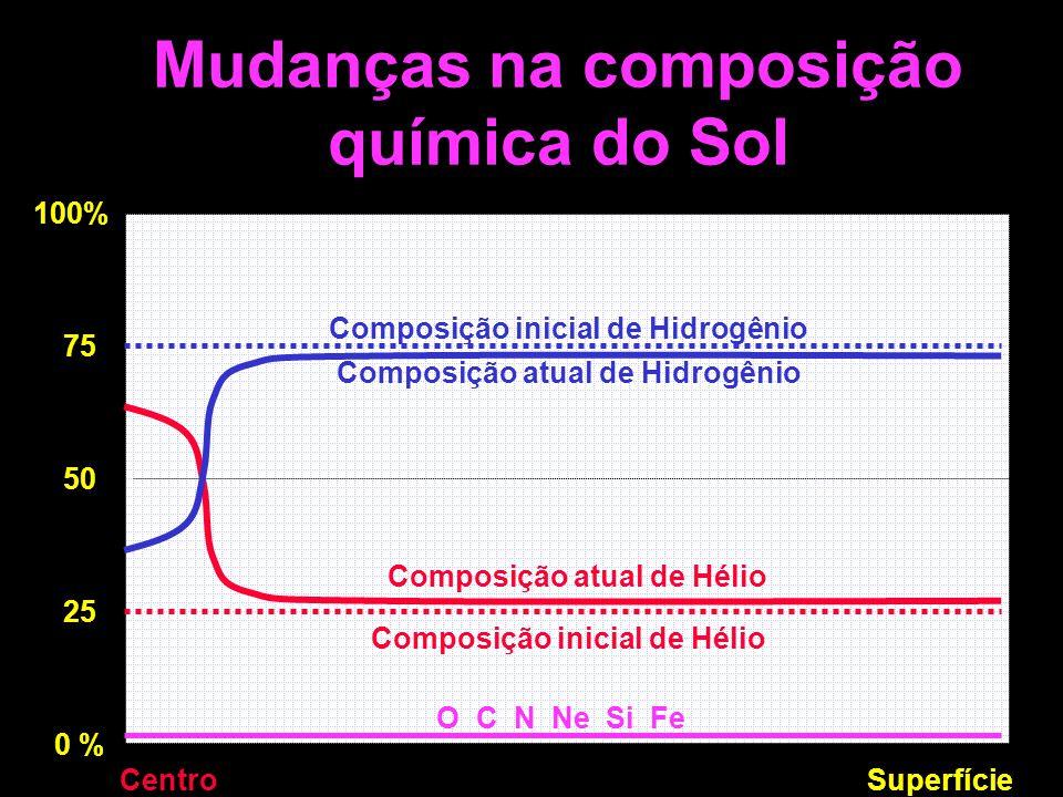 Mudanças na composição química do Sol 100% 75 50 25 0 % CentroSuperfície Composição inicial de Hidrogênio Composição inicial de Hélio O C N Ne Si Fe Composição atual de Hélio Composição atual de Hidrogênio