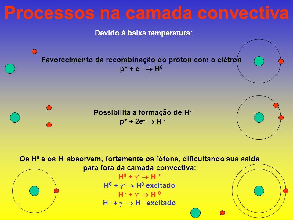 Processos na camada convectiva Devido à baixa temperatura: Favorecimento da recombinação do próton com o elétron p + + e -  H 0 Possibilita a formação de H - p + + 2e -  H - Os H 0 e os H - absorvem, fortemente os fótons, dificultando sua saída para fora da camada convectiva: H 0 +  -  H + H 0 +  -  H 0 excitado H - +  -  H 0 H - +  -  H - excitado