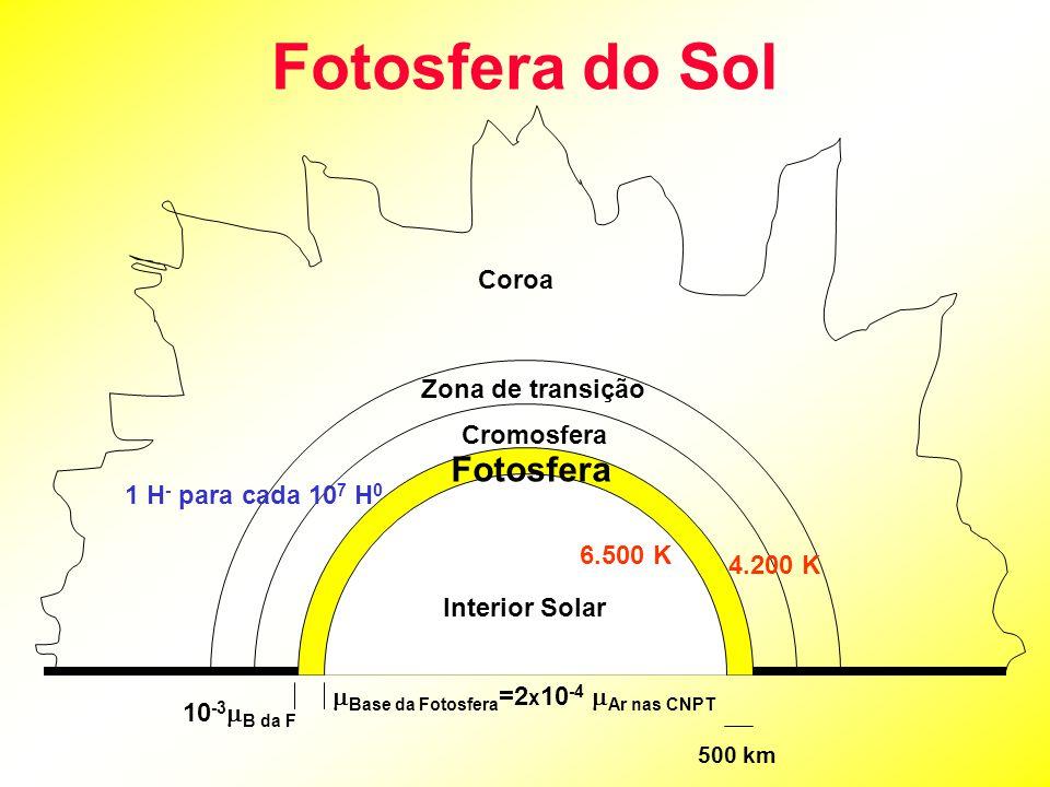 Fotosfera do Sol Coroa Zona de transição Cromosfera Fotosfera Interior Solar 500 km  Base da Fotosfera =2 x 10 -4  Ar nas CNPT 10 -3  B da F 6.500 K 4.200 K 1 H - para cada 10 7 H 0