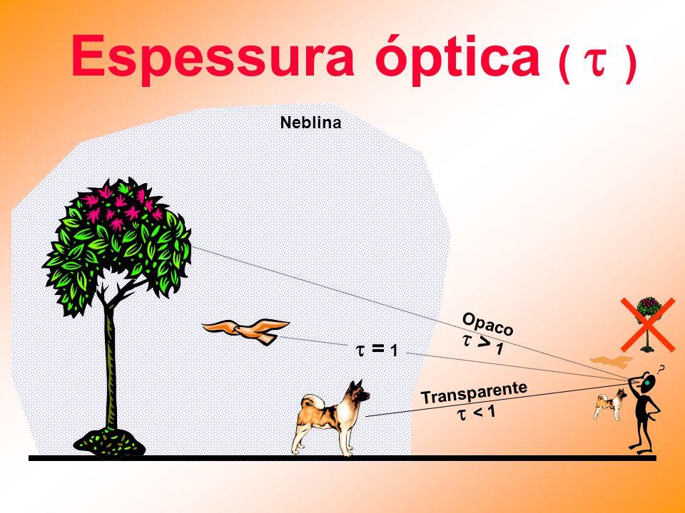 Espessura óptica (  ) Neblina Transparente  < 1 Opaco  > 1  = 1