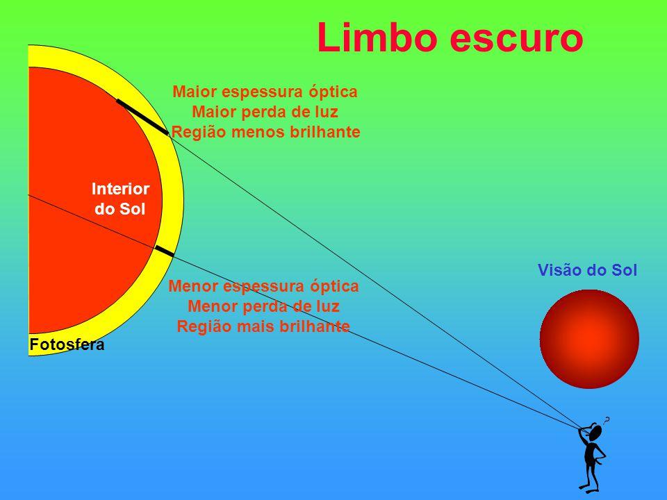 Limbo escuro Interior do Sol Fotosfera Menor espessura óptica Menor perda de luz Região mais brilhante Maior espessura óptica Maior perda de luz Regiã