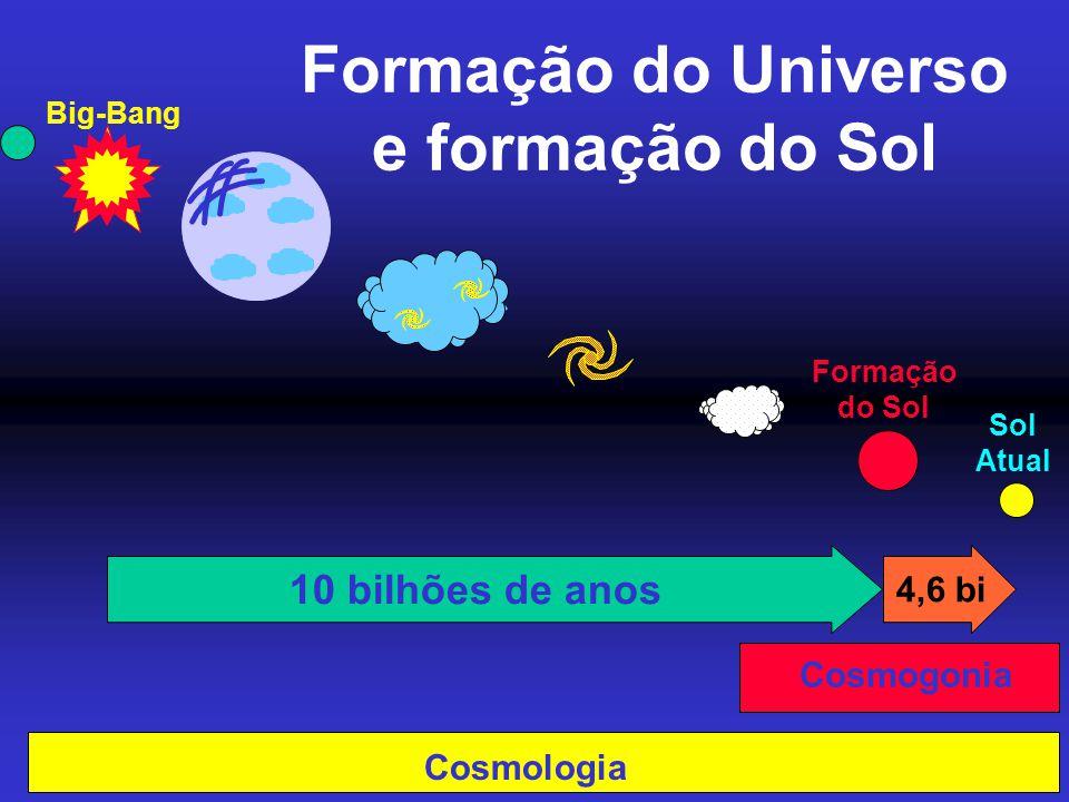 Formação do Universo e formação do Sol Formação do Sol 10 bilhões de anos 4,6 bi Cosmogonia Cosmologia Sol Atual Big-Bang