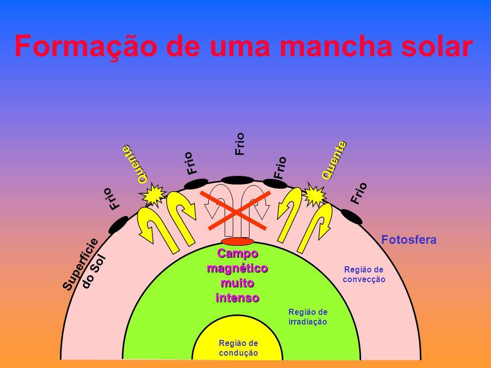 Formação de uma mancha solar Região de convecção Fotosfera Frio Quente Quente Superfície do Sol Campo magnético muito intenso Região de irradiação Reg
