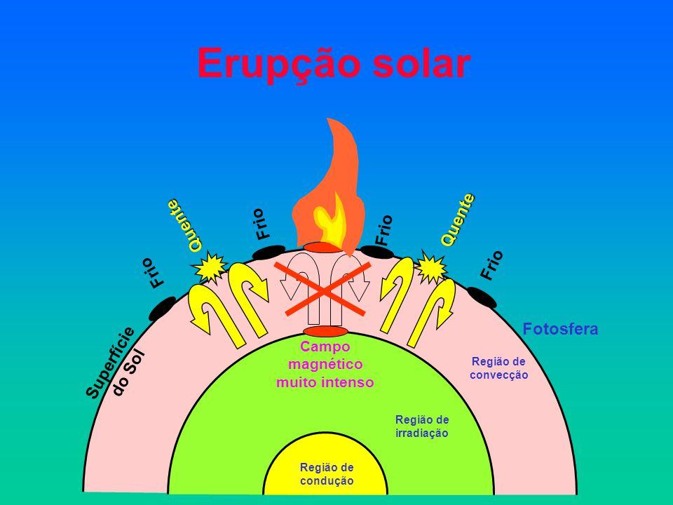 Erupção solar Região de convecção Fotosfera Frio Quente Quente Superfície do Sol Campo magnético muito intenso Região de irradiação Região de condução