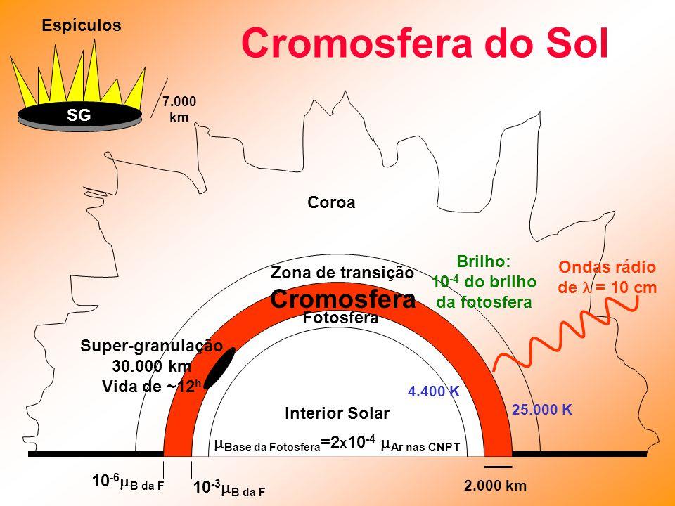 Cromosfera do Sol Coroa Zona de transição Cromosfera Fotosfera Interior Solar 2.000 km  Base da Fotosfera =2 x 10 -4  Ar nas CNPT 10 -3  B da F 10 -6  B da F Super-granulação 30.000 km Vida de ~12 h Espículos 7.000 km Ondas rádio de = 10 cm 4.400 K 25.000 K Brilho: 10 -4 do brilho da fotosfera SG