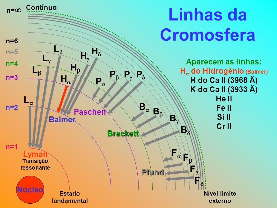 Linhas da Cromosfera Núcleo Nível limite externo Contínuo n=1 n=2 n=3 n=4 n=5 n=6 n=  Estado fundamental LL Lyman LL LL LL Balmer HH HH H