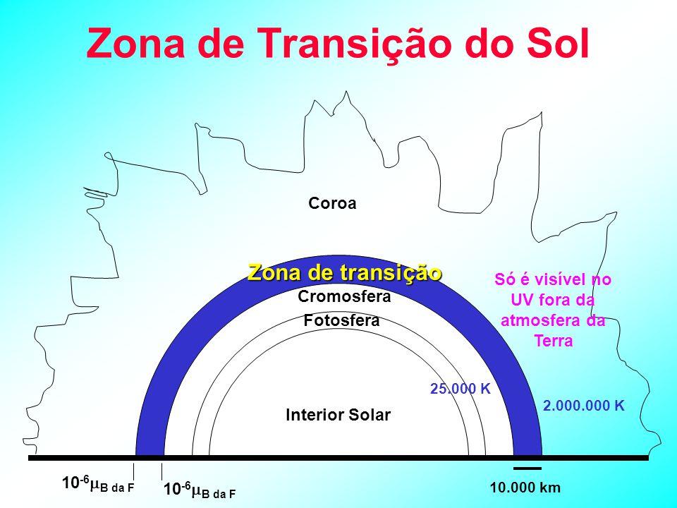 Zona de Transição do Sol Coroa Zona de transição Cromosfera Fotosfera Interior Solar 10 -6  B da F 10.000 km Só é visível no UV fora da atmosfera da Terra 25.000 K 2.000.000 K