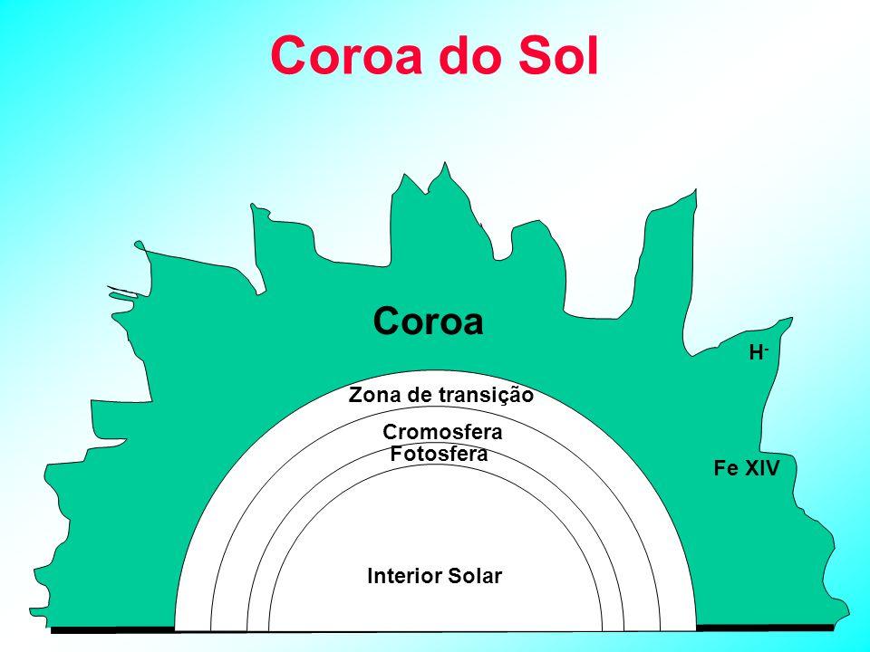 Coroa do Sol Coroa Zona de transição Cromosfera Fotosfera Interior Solar H-H- Fe XIV