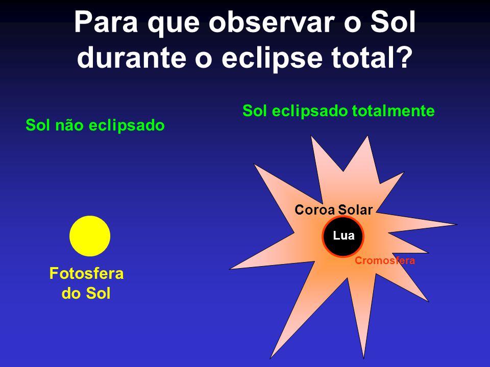 Para que observar o Sol durante o eclipse total? Fotosfera do Sol Sol não eclipsado Coroa Solar Lua Cromosfera Sol eclipsado totalmente