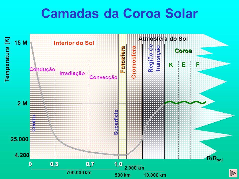 Camadas da Coroa Solar 0 15 M Temperatura [K] 4.200 2 M 25.000 0,71,00,3 R/R sol Centro Fotosfera Cromosfera Região de transição Coroa Superfície Interior do Sol Atmosfera do Sol Condução Irradiação Convecção 500 km 2.000 km 10.000 km 700.000 km K EF