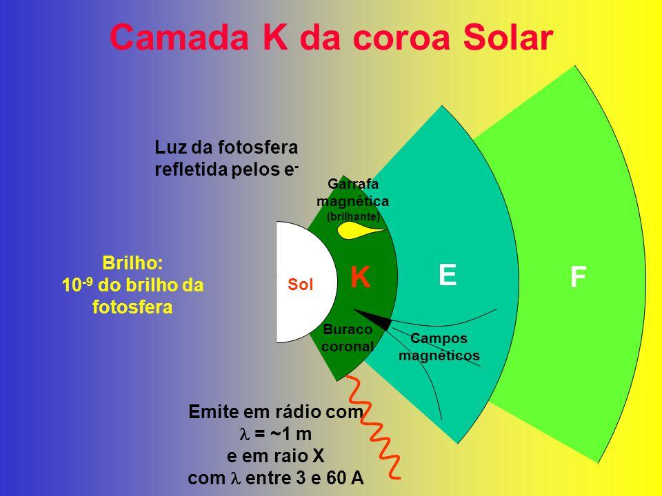 Camada K da coroa Solar K E F Luz da fotosfera refletida pelos e - Emite em rádio com = ~1 m e em raio X com entre 3 e 60 A Brilho: 10 -9 do brilho da fotosfera Buraco coronal Campos magnéticos Garrafa magnética (brilhante) Sol
