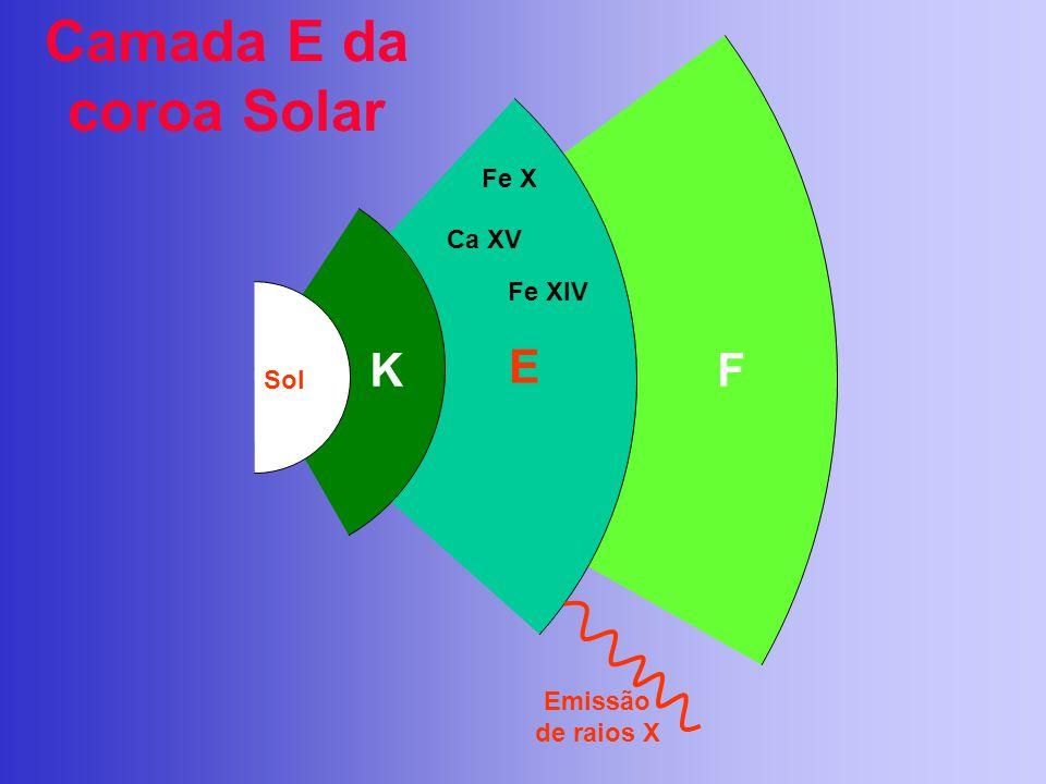 Camada E da coroa Solar K E F Fe X Ca XV Fe XIV Emissão de raios X Sol