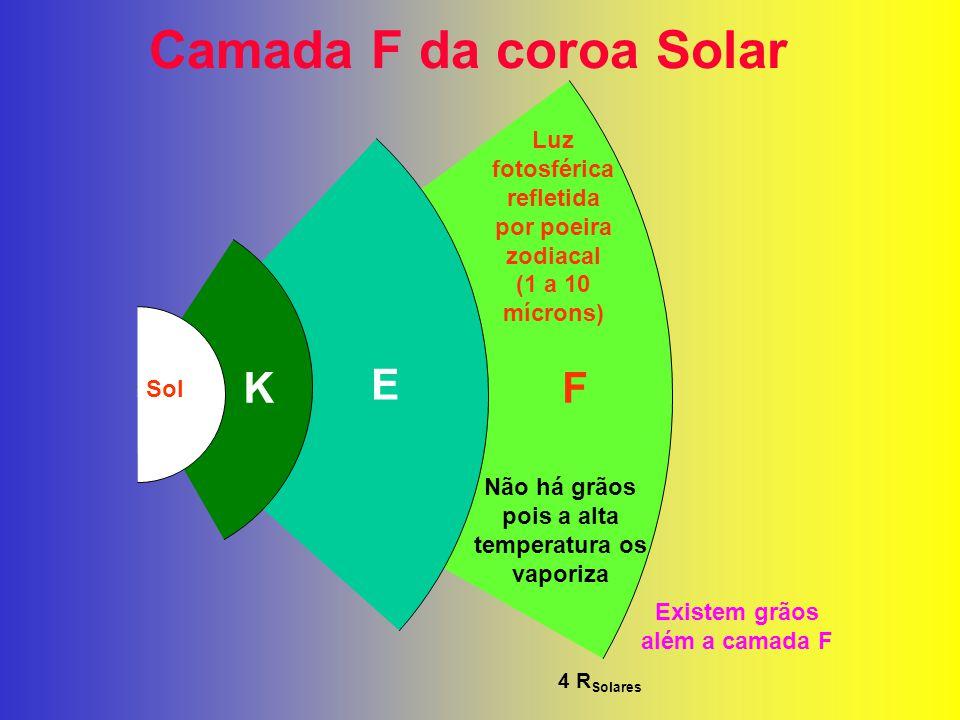 Camada F da coroa Solar K E F Luz fotosférica refletida por poeira zodiacal (1 a 10 mícrons) Não há grãos pois a alta temperatura os vaporiza 4 R Sola
