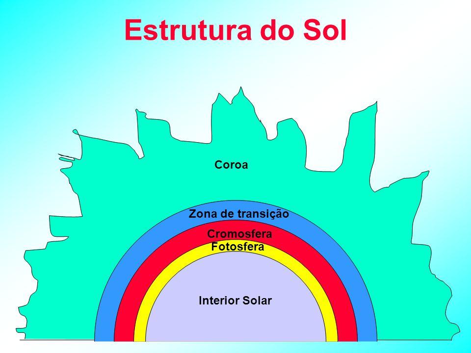 Camadas do interior do sol Região de convecção Fotosfera Superfície do Sol Região de condução Região de irradiação 00,30,71,0 R