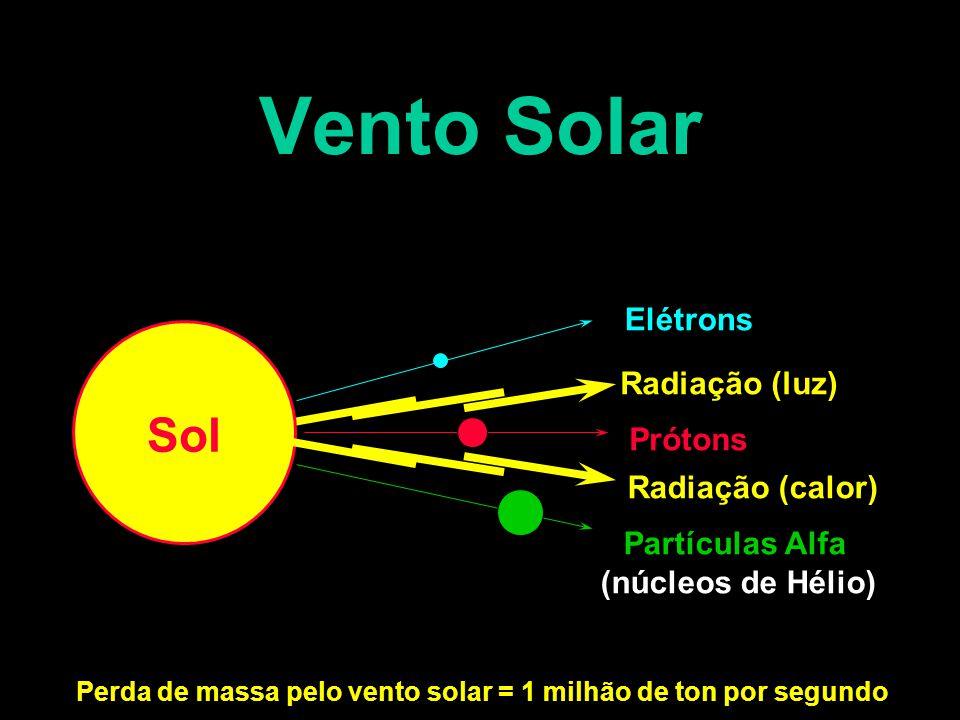 Radiação (luz) Radiação (calor) Sol Elétrons Prótons Partículas Alfa (núcleos de Hélio) Perda de massa pelo vento solar = 1 milhão de ton por segundo