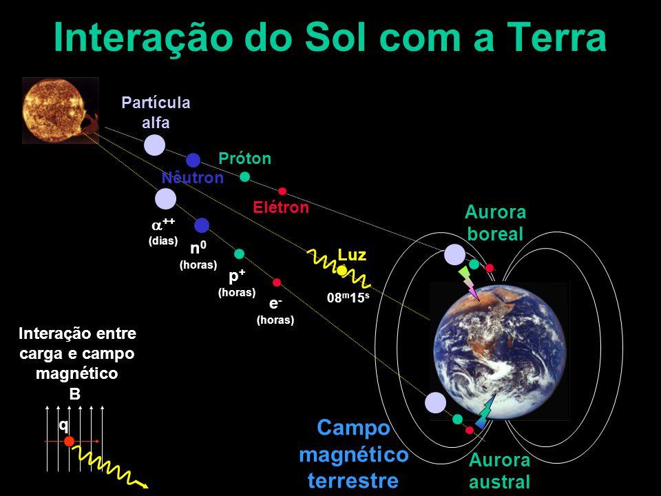 Interação do Sol com a Terra Campo magnético terrestre Luz Elétron Próton Partícula alfa Nêutron  ++ (dias) n 0 (horas) p + (horas) e - (horas) 08 m 15 s B q Interação entre carga e campo magnético Aurora boreal Aurora austral