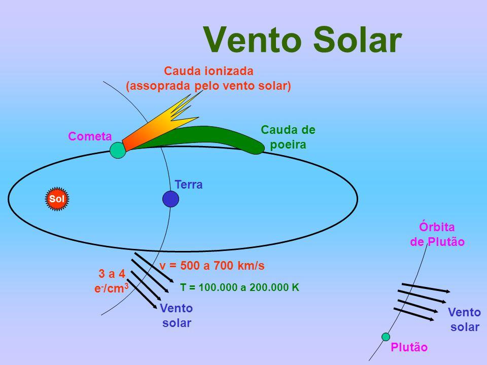 Vento Solar Sol Plutão Vento solar Cauda ionizada (assoprada pelo vento solar) Cauda de poeira Cometa Terra Vento solar 3 a 4 e - /cm 3 v = 500 a 700 km/s T = 100.000 a 200.000 K Órbita de Plutão