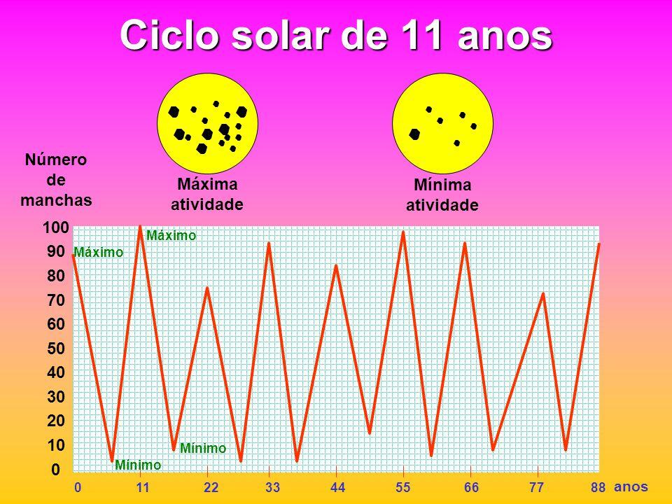 Ciclo solar de 11 anos 100 90 80 70 60 50 40 30 20 10 0 Número de manchas 0 11 22 33 44 55 66 77 88 anos Máxima atividade Mínima atividade Máximo Mínimo Máximo Mínimo