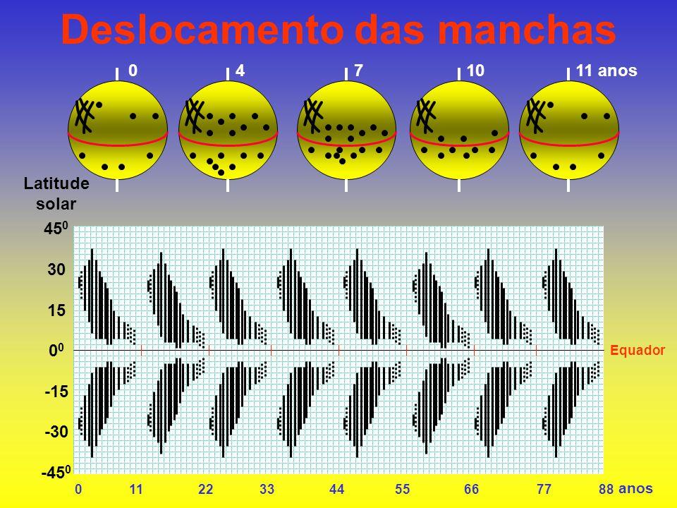 Deslocamento das manchas 45 0 30 150 -15 -30 -45 0 Latitude solar 0 11 22 33 44 55 66 77 88 anos Equador 0410711 anos