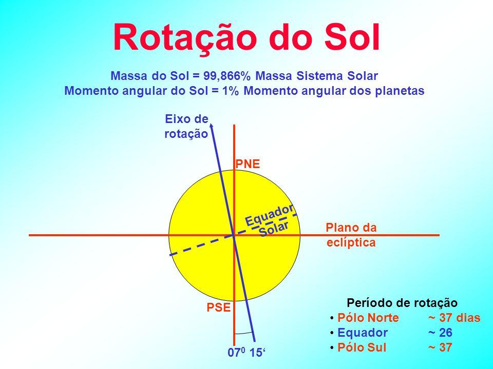 Rotação do Sol PNE PSE Eixo de rotação 07 0 15' Plano da eclíptica Equador Solar Período de rotação Pólo Norte~ 37 dias Equador~ 26 Pólo Sul~ 37 Massa do Sol = 99,866% Massa Sistema Solar Momento angular do Sol = 1% Momento angular dos planetas