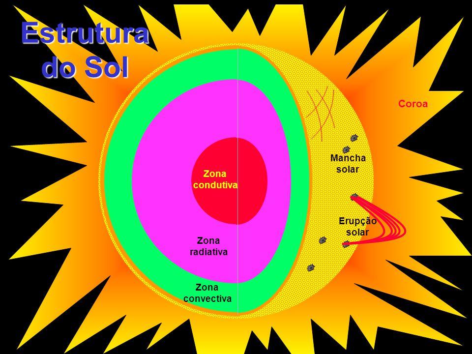 Estrutura do Sol Coroa Zona condutiva Zona radiativa Zona convectiva Mancha solar Erupção solar