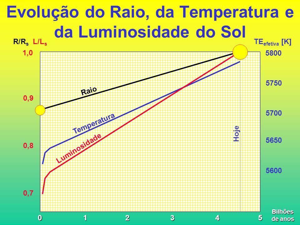 Evolução do Raio, da Temperatura e da Luminosidade do Sol 052341 1,0 0,9 0,8 0,7 Hoje 5800 5750 5700 5650 5600 TE efetiva [K] R/R s L/L s Raio Temperatura Luminosidade Bilhões de anos