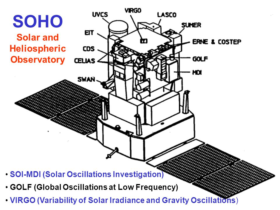 SOI-MDI (Solar Oscillations Investigation) GOLF (Global Oscillations at Low Frequency) VIRGO (Variability of Solar Iradiance and Gravity Oscillations) SOHO Solar and Heliospheric Observatory