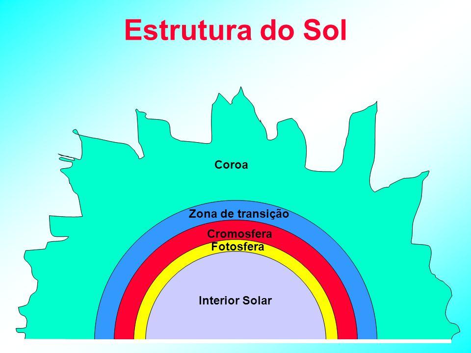 Estrutura do Sol Coroa Zona de transição Cromosfera Fotosfera Interior Solar