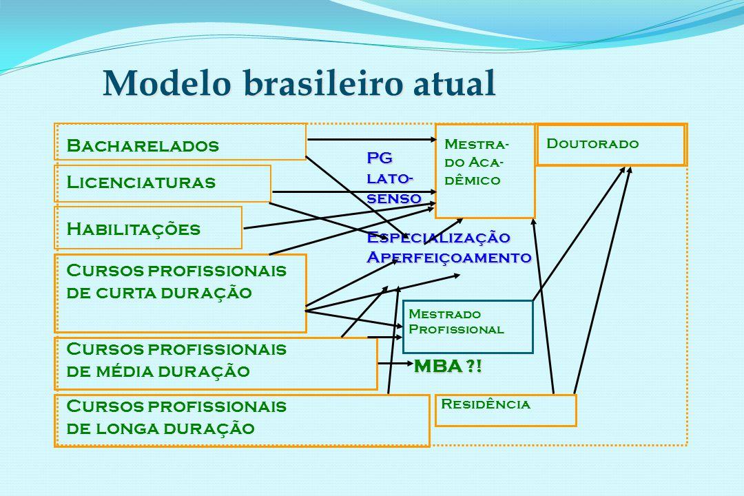 Modelo brasileiro atual Bacharelados Mestrado Profissional Doutorado Mestra- do Aca- dêmico Cursos profissionais de média duração Licenciaturas Habilitações Cursos profissionais de curta duração Cursos profissionais de longa duração PG lato- senso EspecializaçãoAperfeiçoamento Residência MBA !