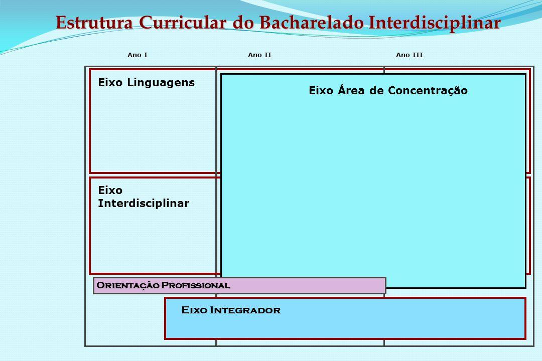 Ano IAno IIAno III Eixo Linguagens Eixo Integrador Eixo Área de Concentração Eixo Interdisciplinar Orientação Profissional Estrutura Curricular do Bacharelado Interdisciplinar