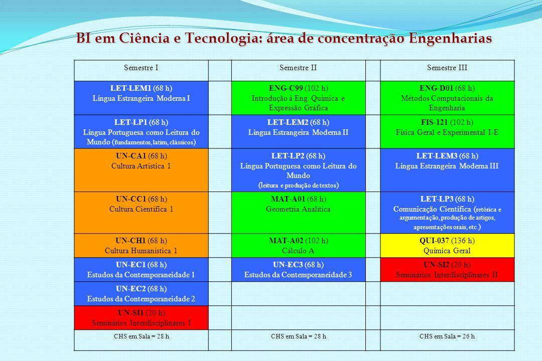 BI em Ciência e Tecnologia: área de concentração Engenharias Semestre ISemestre IISemestre III LET-LEM1 (68 h) Língua Estrangeira Moderna I ENG-C99 (102 h) Introdução à Eng.