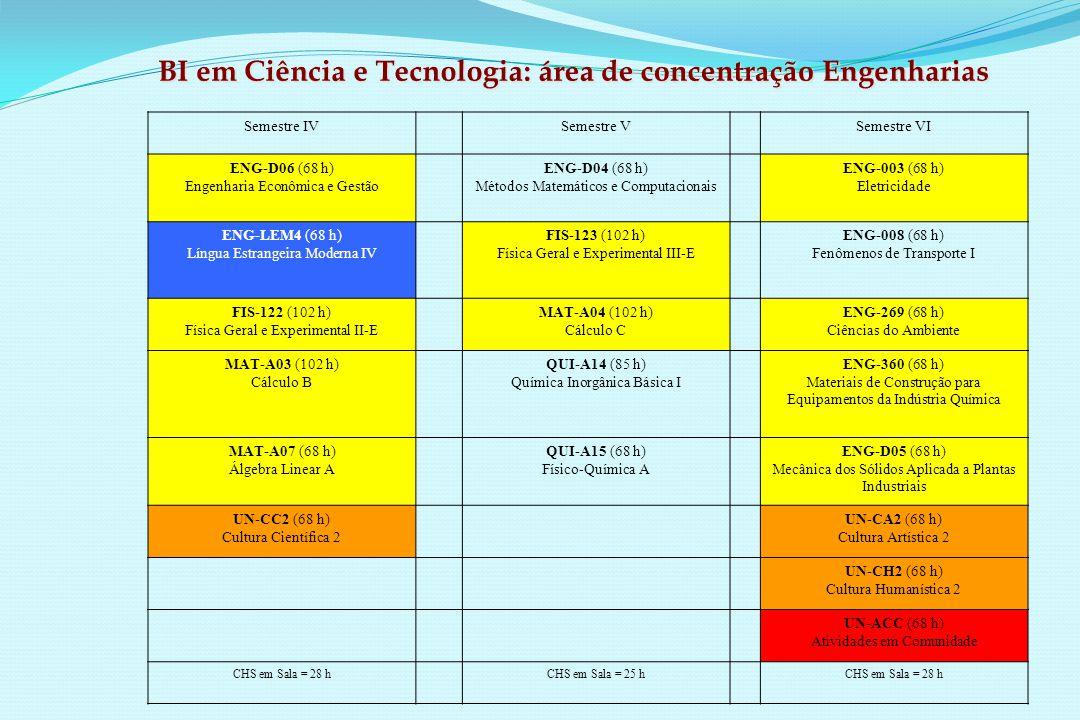 Semestre IVSemestre VSemestre VI ENG-D06 (68 h) Engenharia Econômica e Gestão ENG-D04 (68 h) Métodos Matemáticos e Computacionais ENG-003 (68 h) Eletricidade ENG-LEM4 (68 h) Língua Estrangeira Moderna IV FIS-123 (102 h) Física Geral e Experimental III-E ENG-008 (68 h) Fenômenos de Transporte I FIS-122 (102 h) Física Geral e Experimental II-E MAT-A04 (102 h) Cálculo C ENG-269 (68 h) Ciências do Ambiente MAT-A03 (102 h) Cálculo B QUI-A14 (85 h) Química Inorgânica Básica I ENG-360 (68 h) Materiais de Construção para Equipamentos da Indústria Química MAT-A07 (68 h) Álgebra Linear A QUI-A15 (68 h) Físico-Química A ENG-D05 (68 h) Mecânica dos Sólidos Aplicada a Plantas Industriais UN-CC2 (68 h) Cultura Científica 2 UN-CA2 (68 h) Cultura Artística 2 UN-CH2 (68 h) Cultura Humanística 2 UN-ACC (68 h) Atividades em Comunidade CHS em Sala = 28 hCHS em Sala = 25 hCHS em Sala = 28 h