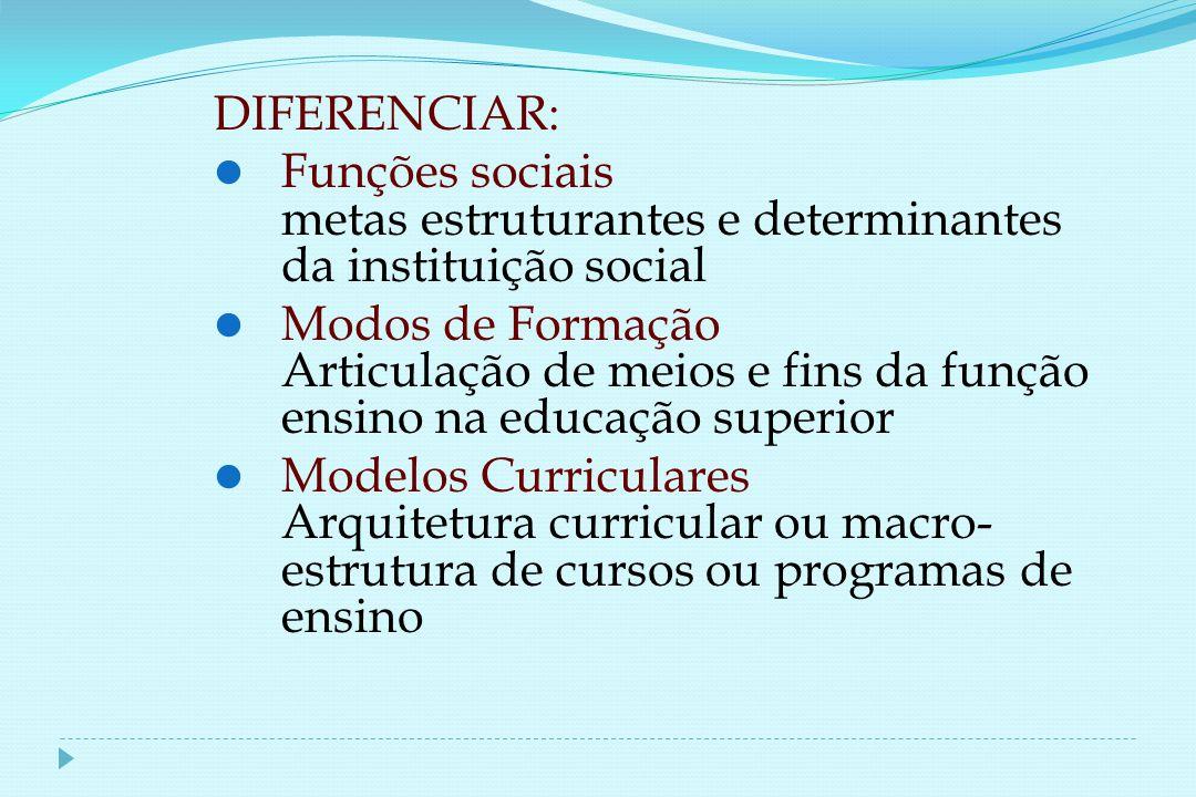 DIFERENCIAR: Funções sociais metas estruturantes e determinantes da instituição social Modos de Formação Articulação de meios e fins da função ensino na educação superior Modelos Curriculares Arquitetura curricular ou macro- estrutura de cursos ou programas de ensino