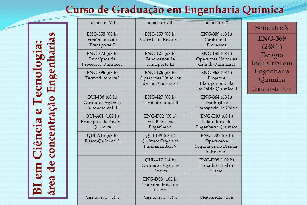 Semestre VIISemestre VIIISemestre IX ENG-358 (68 h) Fenômenos de Transporte II ENG-353 (68 h) Cálculo de Reatores ENG-009 (68 h) Controle de Processos ENG-372 (68 h) Princípios de Processos Químicos ENG-421 (68 h) Fenômenos de Transporte III ENG-185 (68 h) Operações Unitárias da Ind.
